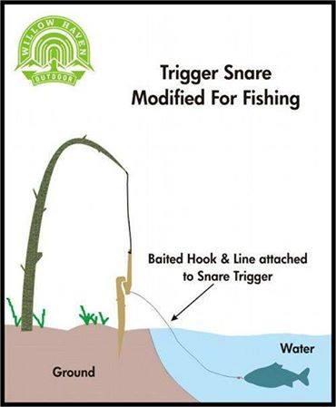 Fishing trigger snare