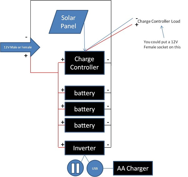 a simple prepper cing solar ac dc powerbox by graywolf prepper